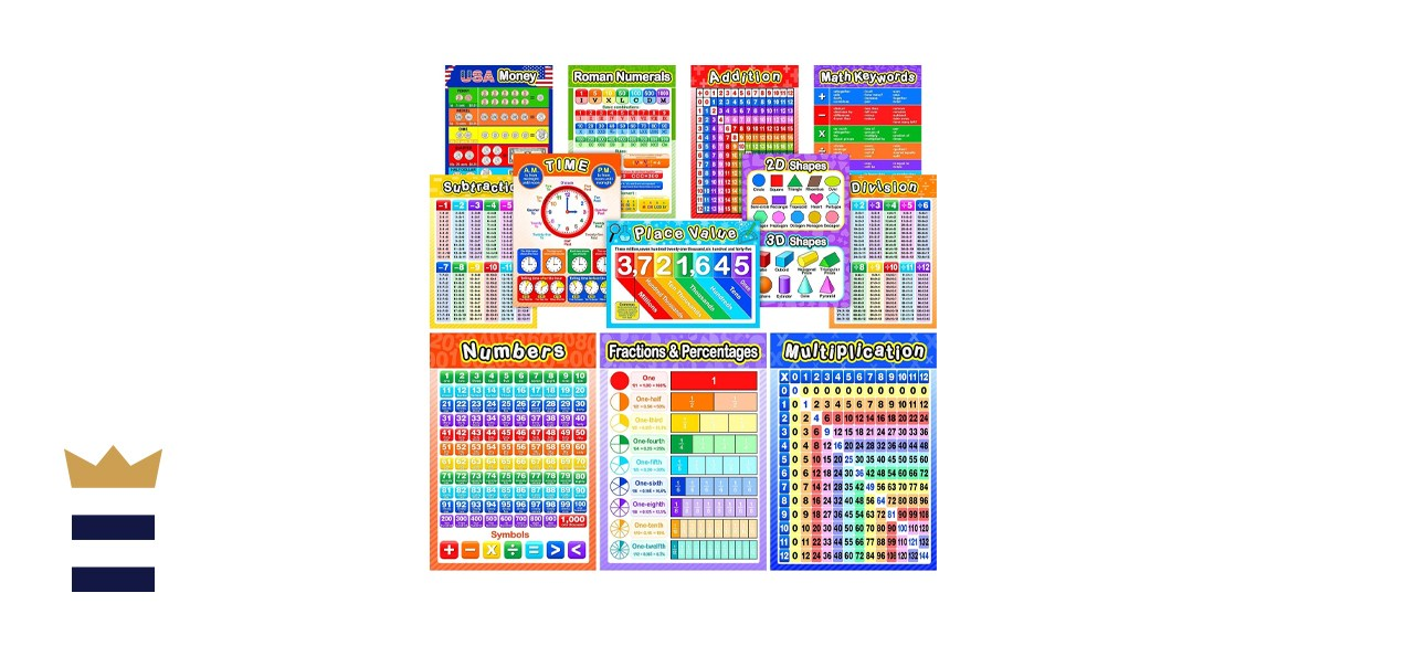 Blulu Educational Math Posters for Kids